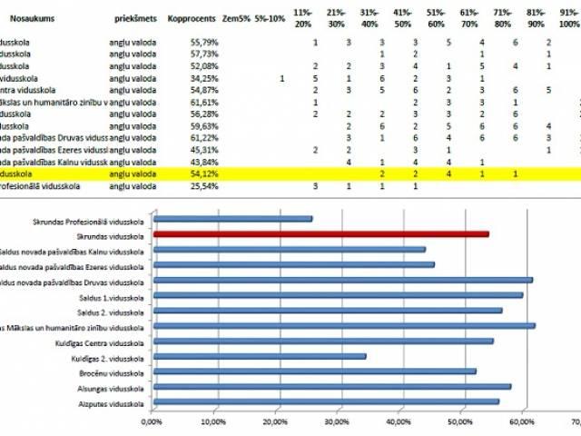 Skrundas vidusskolas mācību sasniegumi 2014./2015.m.g.